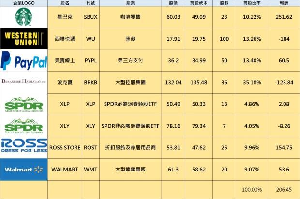 2015小樂美股組合