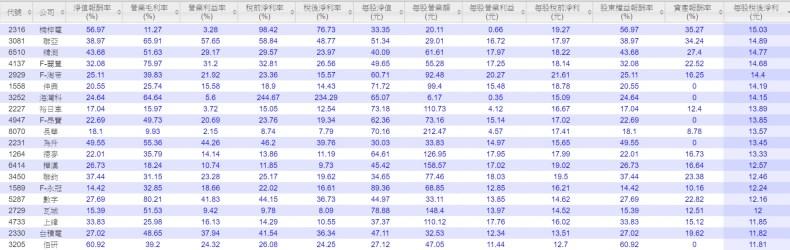 台股2015獲利100強21-40