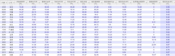 台股2015獲利100強61-80