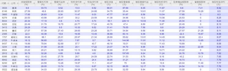 台股2015獲利100強81-100