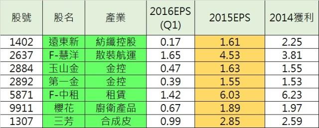 2015第一季eps