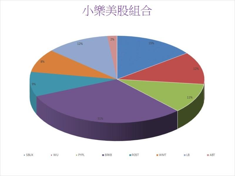 小樂美股圓餅圖
