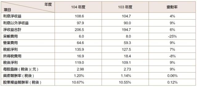 上海商銀獲利