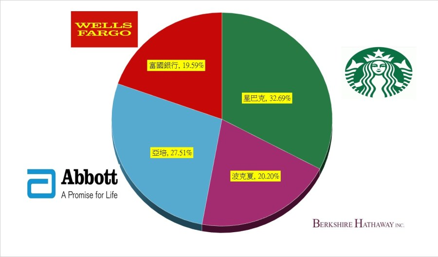 %e7%be%8e%e8%82%a112%e6%9c%88%e6%8a%95%e8%b3%87%e7%b5%84%e5%90%88