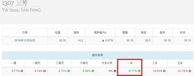 %e4%b8%89%e8%8a%b3%e5%a0%b1%e9%85%ac%e7%8e%87
