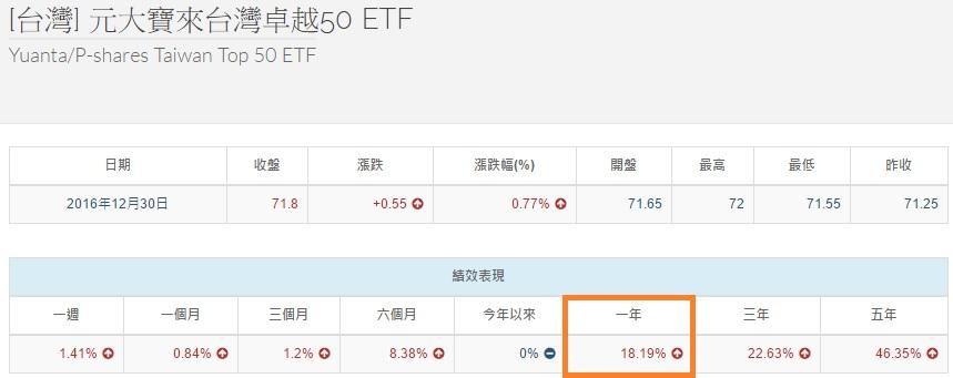 0050%e6%bc%b2%e5%b9%85