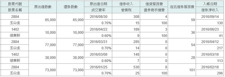 2016%e5%80%9f%e5%88%b8%e6%94%b6%e5%85%a51