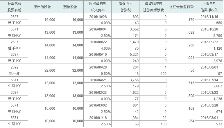 2016%e5%80%9f%e5%88%b8%e6%94%b6%e5%85%a52