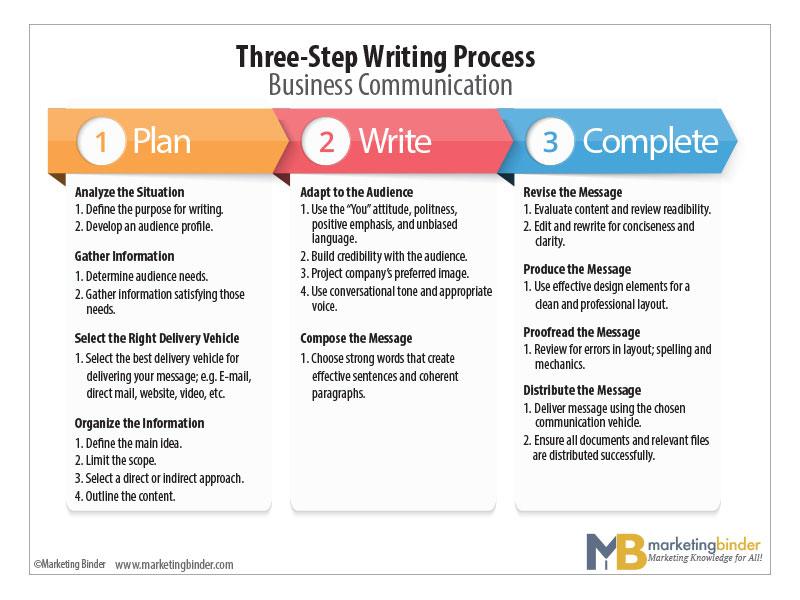 MB-three-step-writing-process-diagram