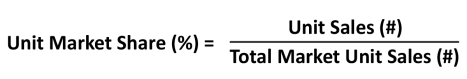 Unit Market Share Formula