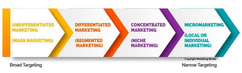 concentrated marketing segmentation chart