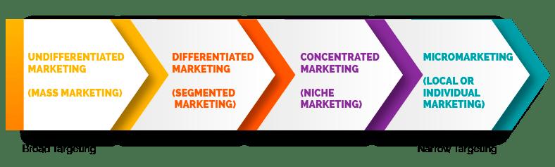 differentiated marketing segmentation chart