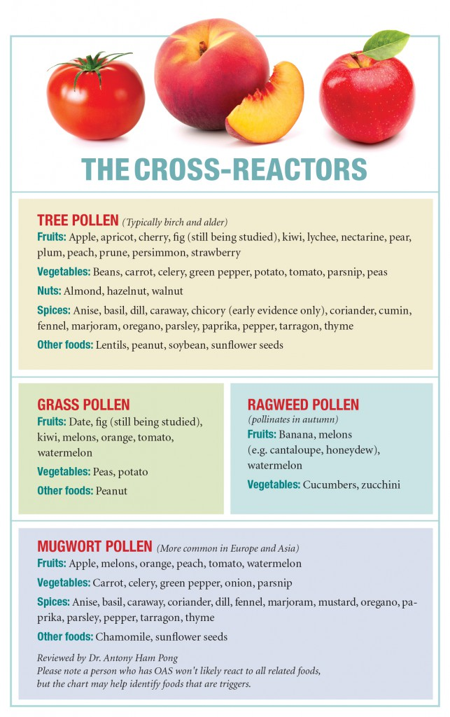 food allergy, so you need to respect that. If you have an OAS reaction ...