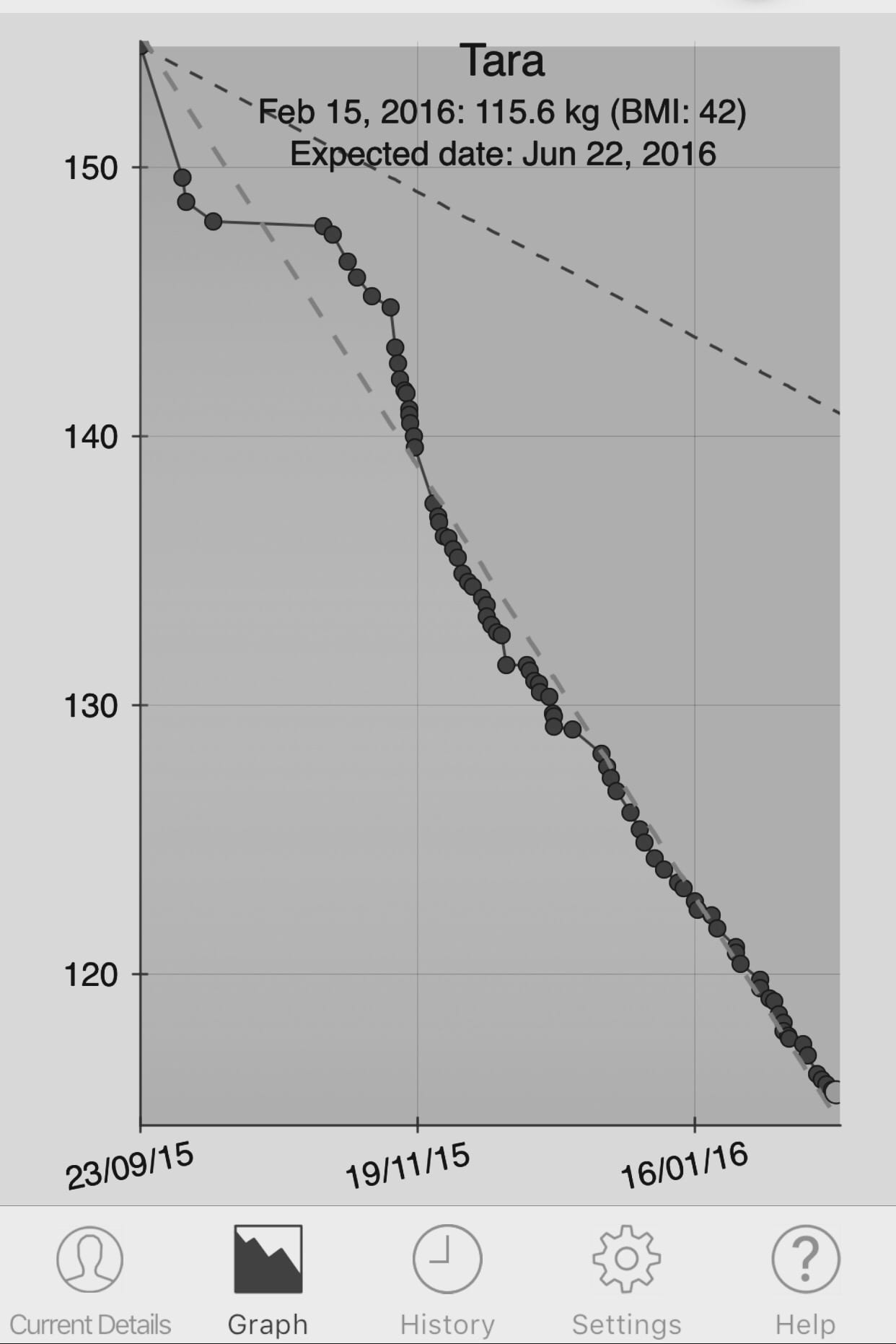 Allergic to Sugar - My Weight Graph - Gastric Bypass Journey