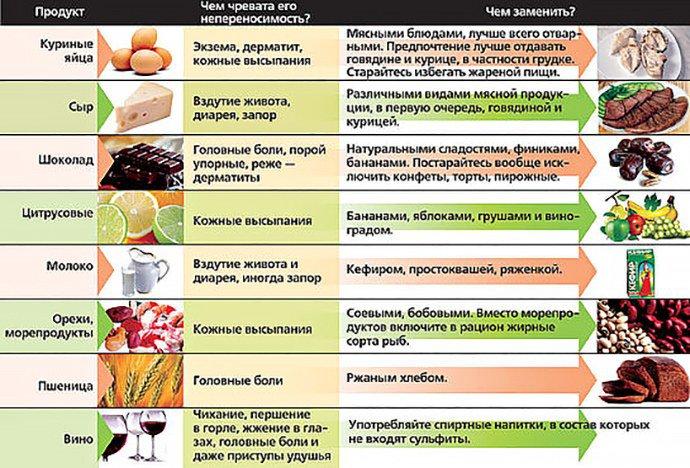 диета аллергика взрослого