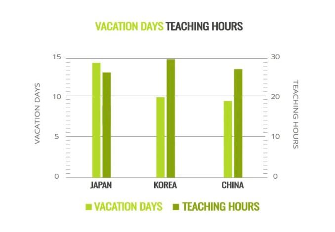 ESL Teacher Vacation Days Teaching Hours