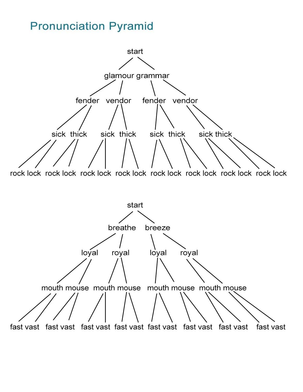 Pronunciation Game Minimal Pairs Pyramid Activity And