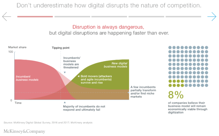 McKinsey - disruption