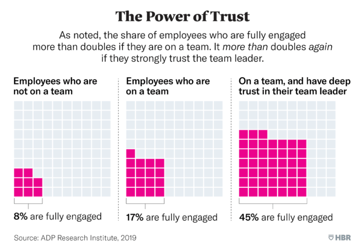 emplolyee engagement - power of trust