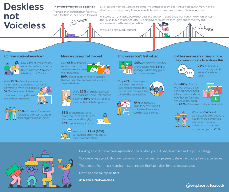 Facebook Deskless not Voiceless - infographic