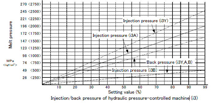 Graph of Injection Pressure & Back Pressure for Injection