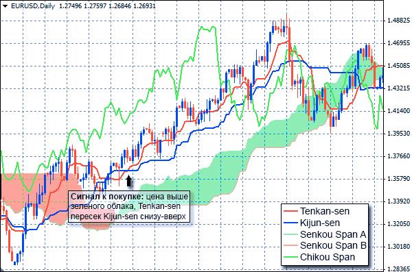 Индикатор Ишимоку: сигнал к покупке при пересечении базовой линии и линии переворота