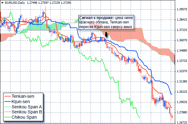 Индикатор Ишимоку: сигнал к продаже при пересечении базовой линии и линии переворота