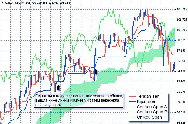 Индикатор Ишимоку: сигнал к покупке при пересечении базовой линии и цены
