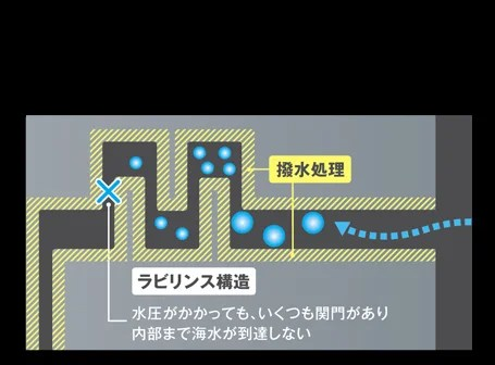 X-Protect Shimano Technology