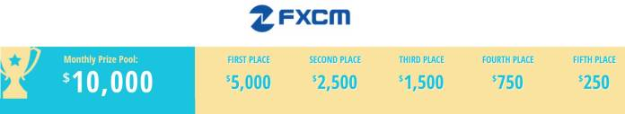 FXCM trading competition