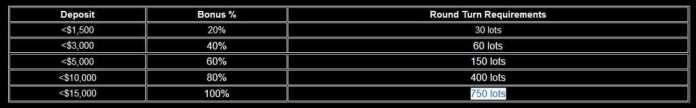 olympusfx bonus chart