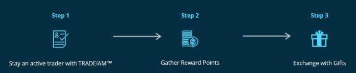 TradeiAM Loyalty Rewards
