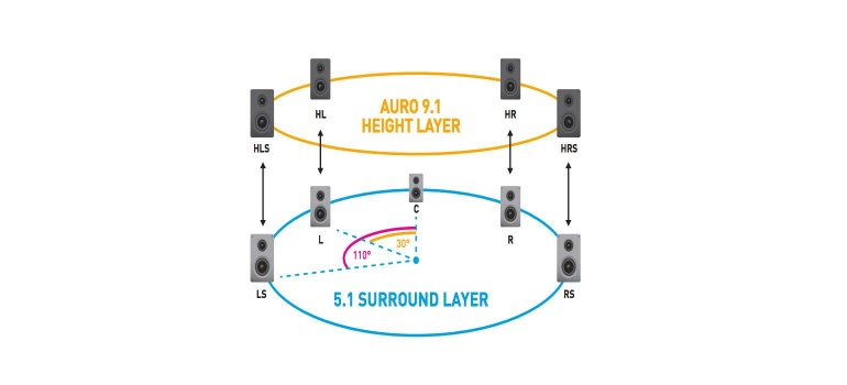 Background and test: Everything you need to know about Auro 3D