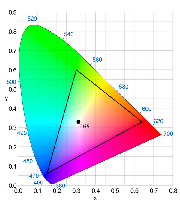 Color volume of a TV