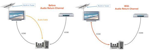HDMI ARC (Audio Return Channel)