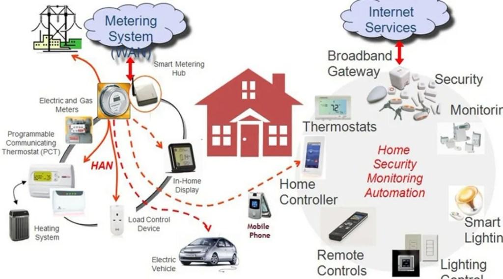 Smart home protocols