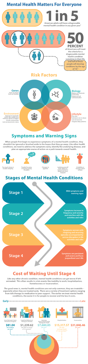 MentalHealthInfographic