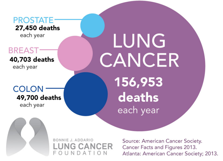 Anyone Can Get Lung Cancer Facts Stats And Resources