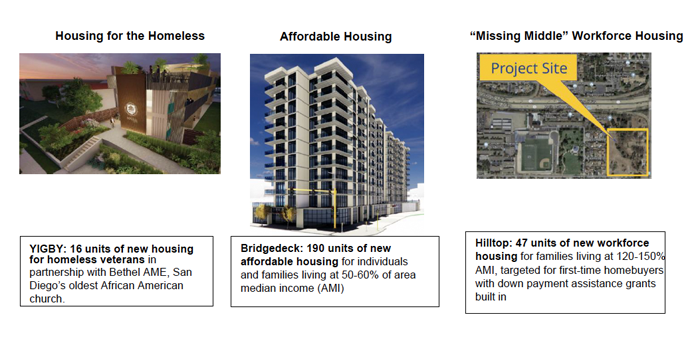 3 housing project sites