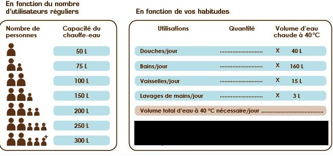 Chauffe eau solaire Chaffoteaux 150-200-300 Litres