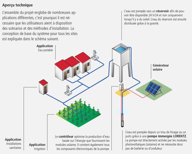 pompe à eau immergee solaire maroc lorentz
