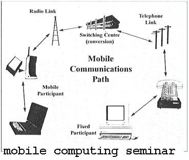 Paper Presentation on Mobile Communication