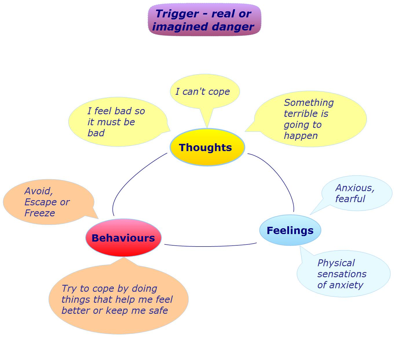 Anxiety Cycle How Do You Break It