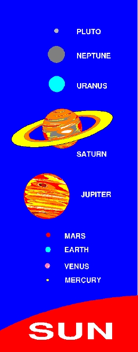 The planets of our solar system