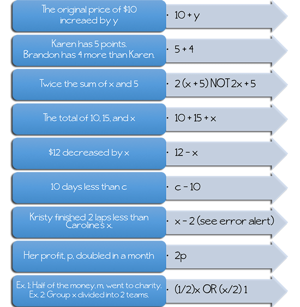 MathematicalExpressionTableONE