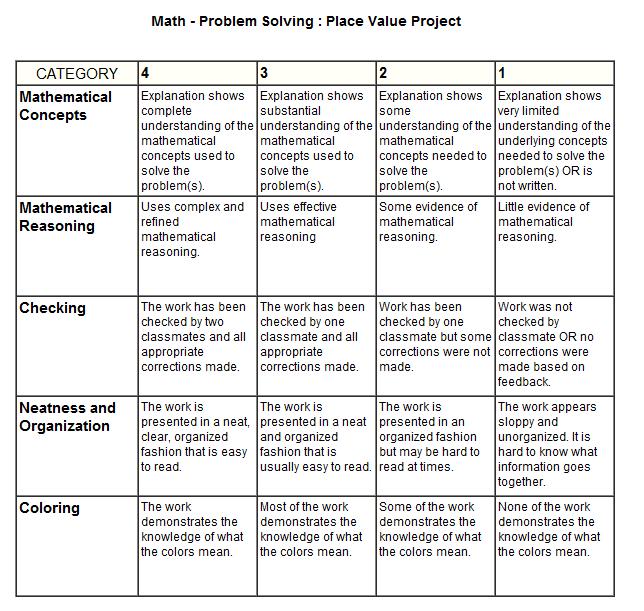 Place Value Project Rubric! Allisonbaricko