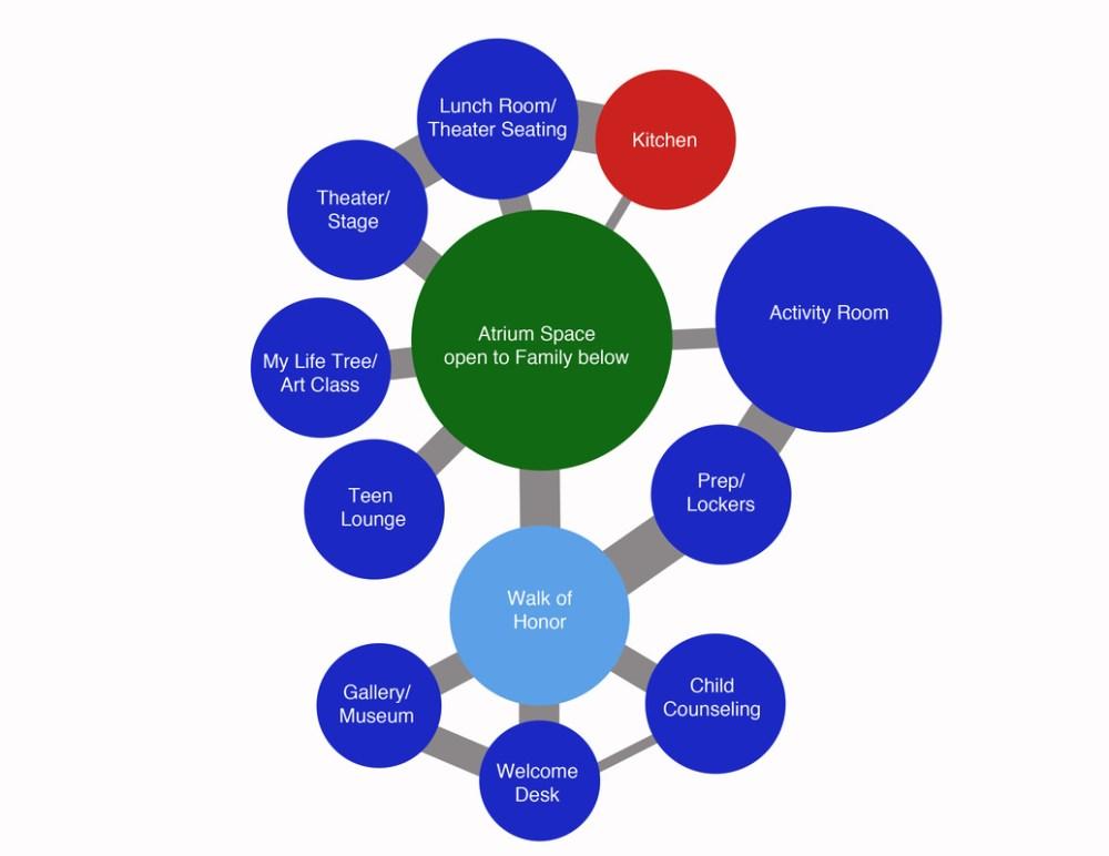 medium resolution of bubble diagram space
