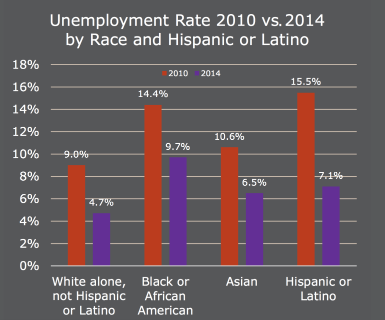 Unemployment by Race 2010-2014
