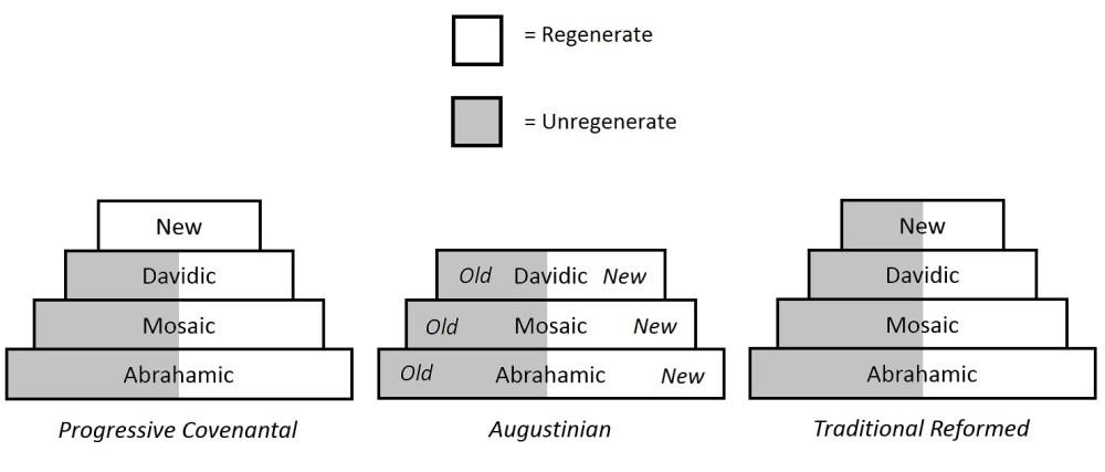 medium resolution of new covenant three views