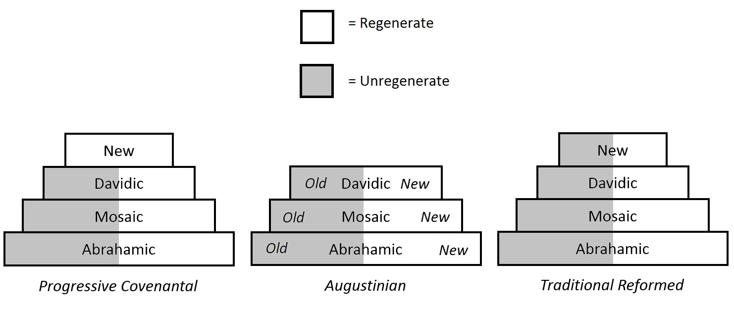 hight resolution of new covenant three views